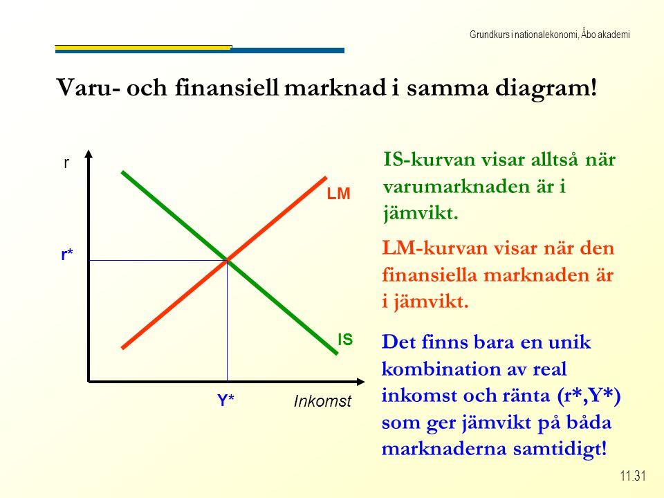 Grundkurs i nationalekonomi, Åbo akademi 11.31 Varu- och finansiell marknad i samma diagram.