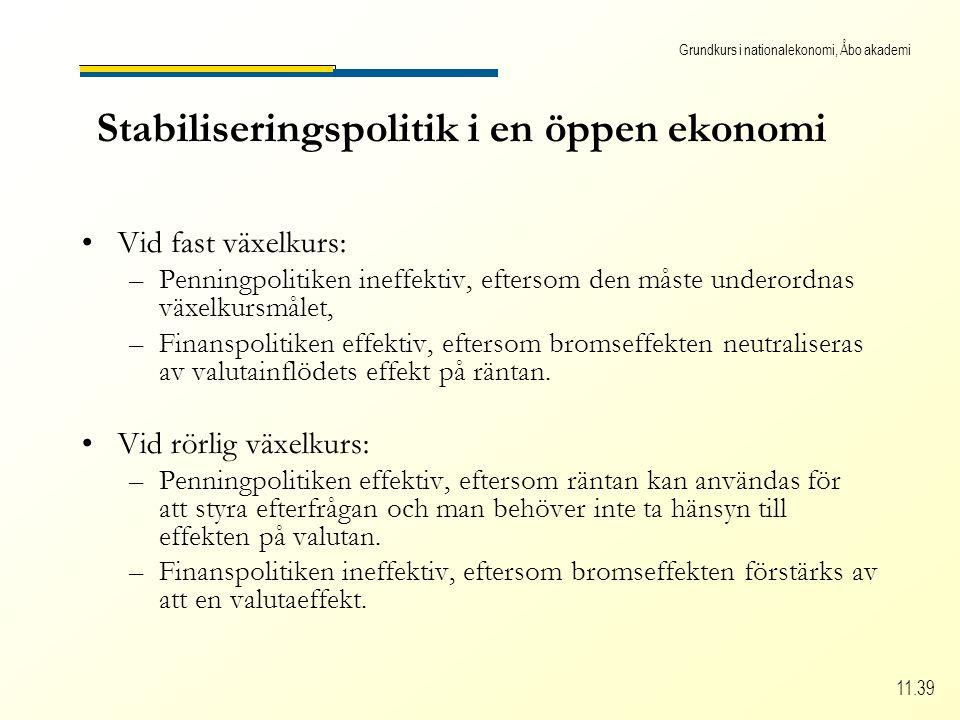 Grundkurs i nationalekonomi, Åbo akademi 11.39 Stabiliseringspolitik i en öppen ekonomi Vid fast växelkurs: –Penningpolitiken ineffektiv, eftersom den måste underordnas växelkursmålet, –Finanspolitiken effektiv, eftersom bromseffekten neutraliseras av valutainflödets effekt på räntan.