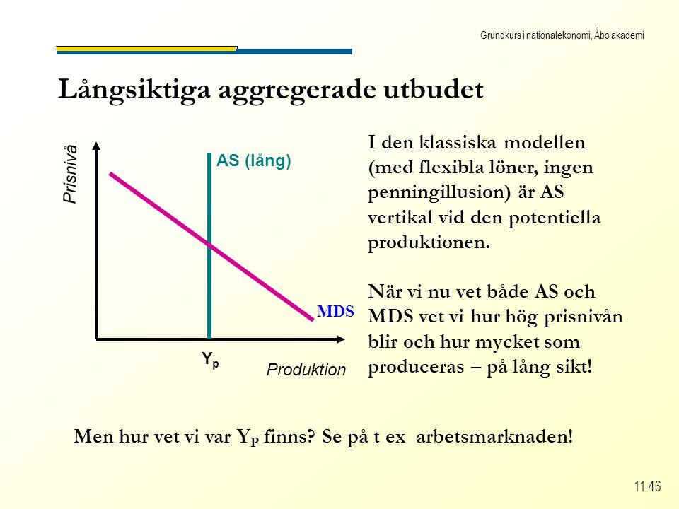 Grundkurs i nationalekonomi, Åbo akademi 11.46 Långsiktiga aggregerade utbudet Produktion Prisnivå AS (lång) YpYp I den klassiska modellen (med flexibla löner, ingen penningillusion) är AS vertikal vid den potentiella produktionen.