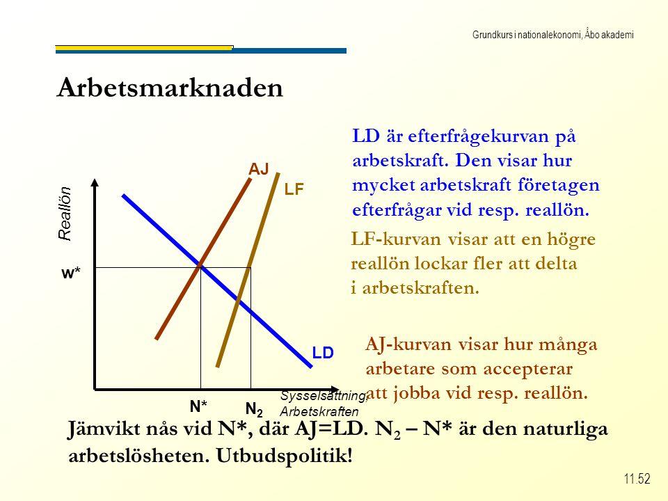 Grundkurs i nationalekonomi, Åbo akademi 11.52 Arbetsmarknaden Sysselsättning, Arbetskraften Reallön LD LD är efterfrågekurvan på arbetskraft.