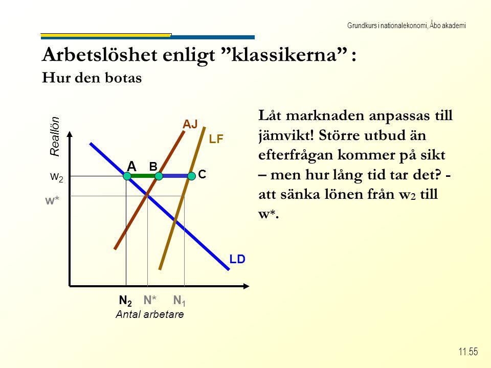 Grundkurs i nationalekonomi, Åbo akademi 11.55 w2w2 Arbetslöshet enligt klassikerna : Hur den botas Antal arbetare Reallön LD LF AJ w* N*N1N1 A N2N2 B C Låt marknaden anpassas till jämvikt.