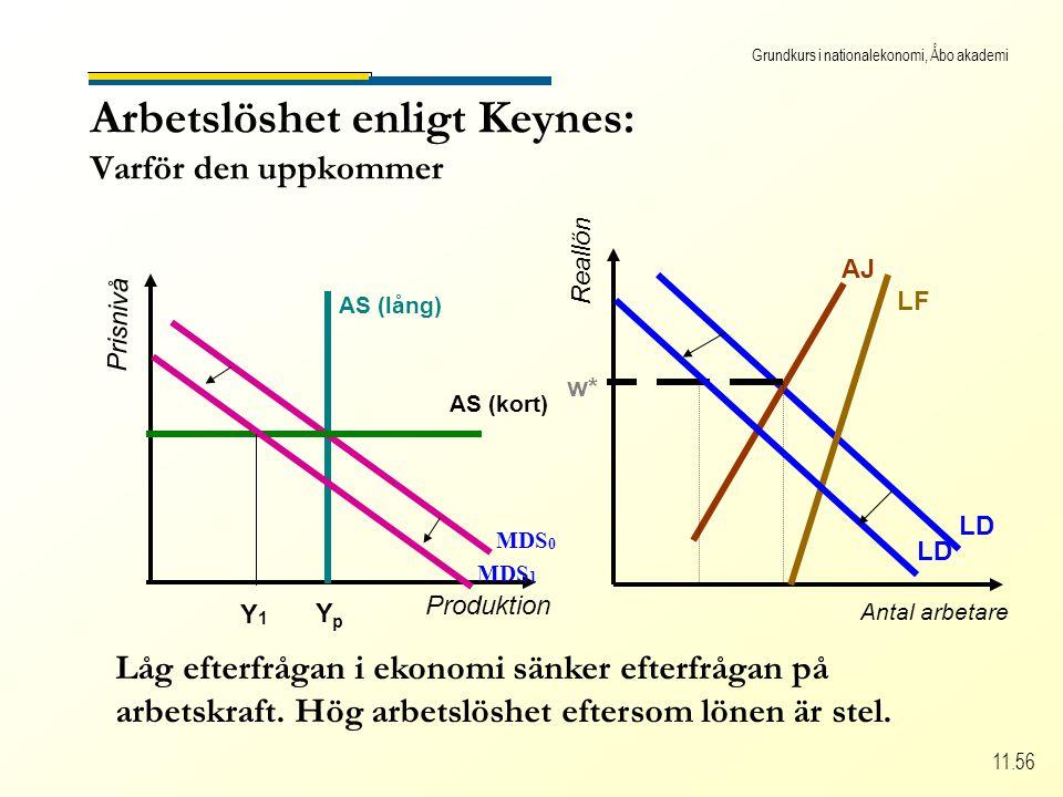 Grundkurs i nationalekonomi, Åbo akademi 11.56 Arbetslöshet enligt Keynes: Varför den uppkommer Produktion Prisnivå AS (lång) YpYp MDS 0 AS (kort) MDS 1 Y1Y1 Antal arbetare Reallön LD w* LF AJ LD Låg efterfrågan i ekonomi sänker efterfrågan på arbetskraft.