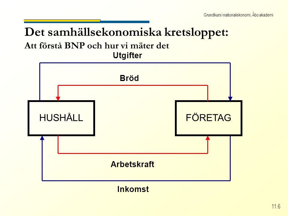 Grundkurs i nationalekonomi, Åbo akademi 11.6 Det samhällsekonomiska kretsloppet: Att förstå BNP och hur vi mäter det HUSHÅLLFÖRETAG Arbetskraft Bröd Inkomst Utgifter