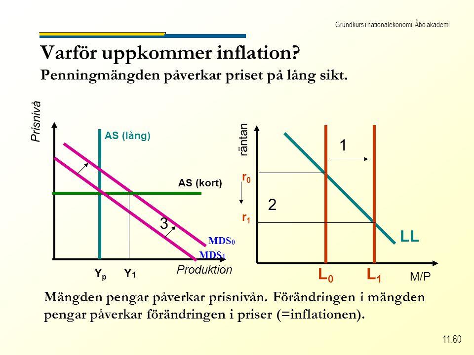 Grundkurs i nationalekonomi, Åbo akademi 11.60 Varför uppkommer inflation.