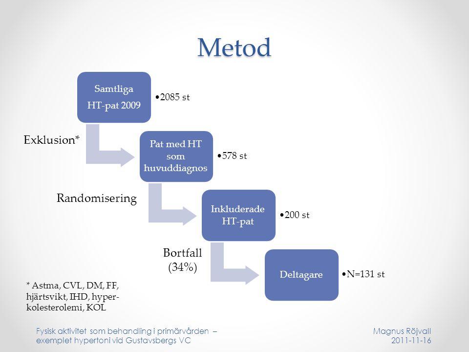 Metod Samtliga HT-pat 2009 2085 st Pat med HT som huvuddiagnos 578 st Inkluderade HT-pat 200 st Deltagare N=131 st Fysisk aktivitet som behandling i primärvården – exemplet hypertoni vid Gustavsbergs VC Exklusion* Randomisering Bortfall (34%) * Astma, CVL, DM, FF, hjärtsvikt, IHD, hyper- kolesterolemi, KOL Magnus Röjvall 2011-11-16