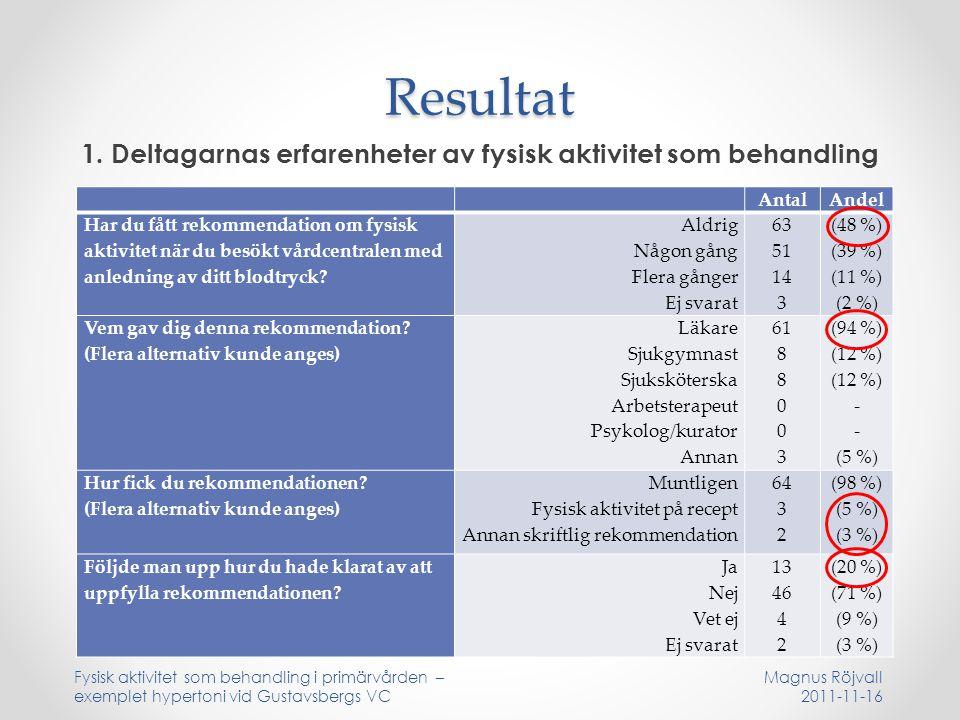 Resultat 1. Deltagarnas erfarenheter av fysisk aktivitet som behandling Fysisk aktivitet som behandling i primärvården – exemplet hypertoni vid Gustav