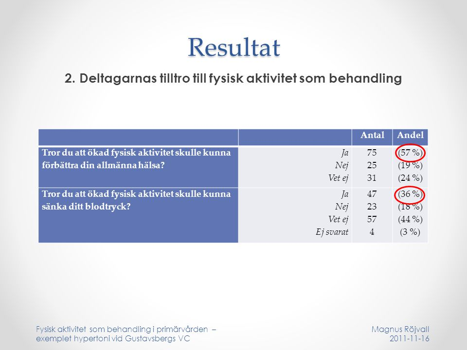 Resultat 2. Deltagarnas tilltro till fysisk aktivitet som behandling Fysisk aktivitet som behandling i primärvården – exemplet hypertoni vid Gustavsbe
