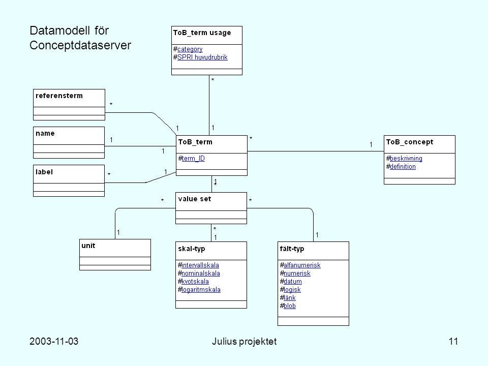2003-11-03Julius projektet11 Datamodell för Conceptdataserver