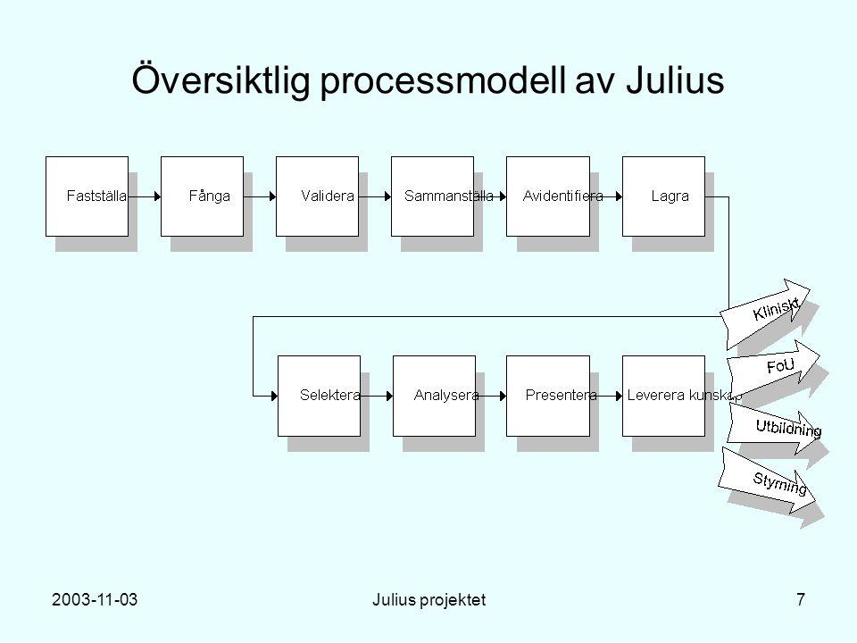 2003-11-03Julius projektet8 Komponenter i DiagnosisTemplateSystem CDS - Concept Data Server TDS - Template Data Server PDS - Patient Data Server ADS - Access Data Server