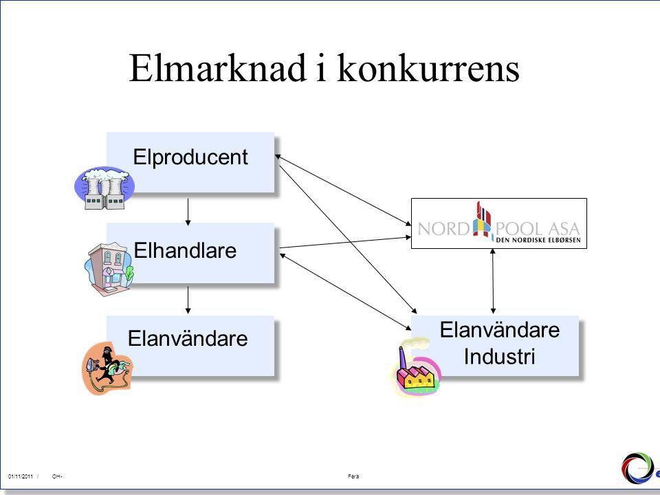 01/11/2011Fera 01/11/2011 /FeraOH- Elmarknad i konkurrens Elanvändare Elhandlare Elproducent Elanvändare Industri