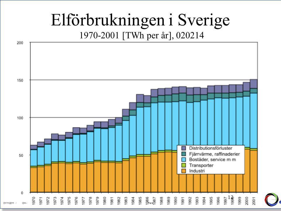12 01/11/2011Fera 01/11/2011 /FeraOH- 12 Elförbrukningen i Sverige 1970-2001 [TWh per år], 020214