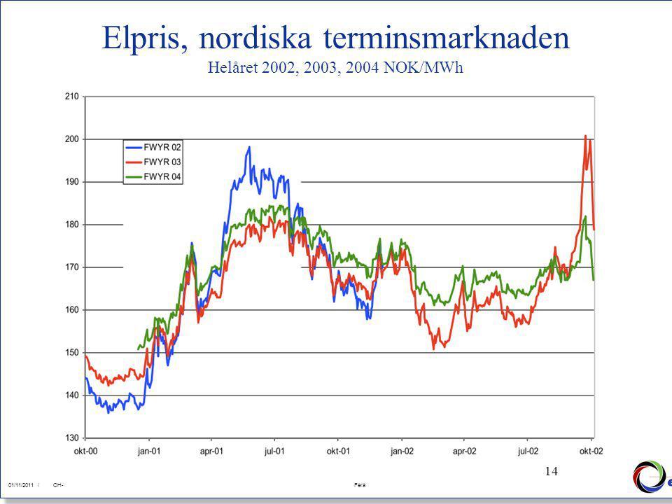 14 01/11/2011Fera 01/11/2011 /FeraOH- 14 Elpris, nordiska terminsmarknaden Helåret 2002, 2003, 2004 NOK/MWh