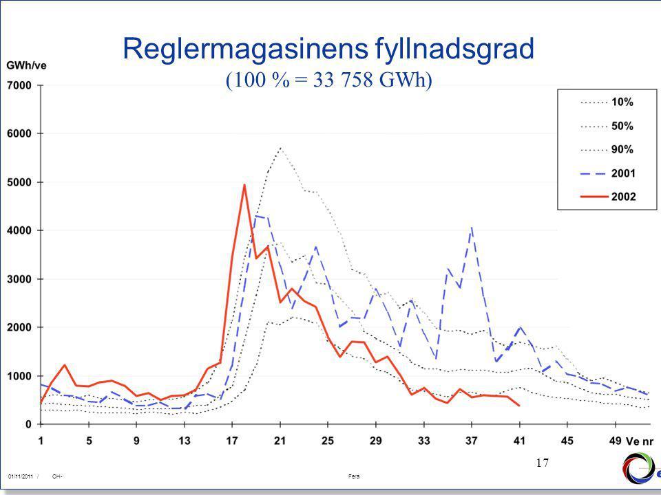 17 01/11/2011Fera 01/11/2011 /FeraOH- 17 Reglermagasinens fyllnadsgrad (100 % = 33 758 GWh)