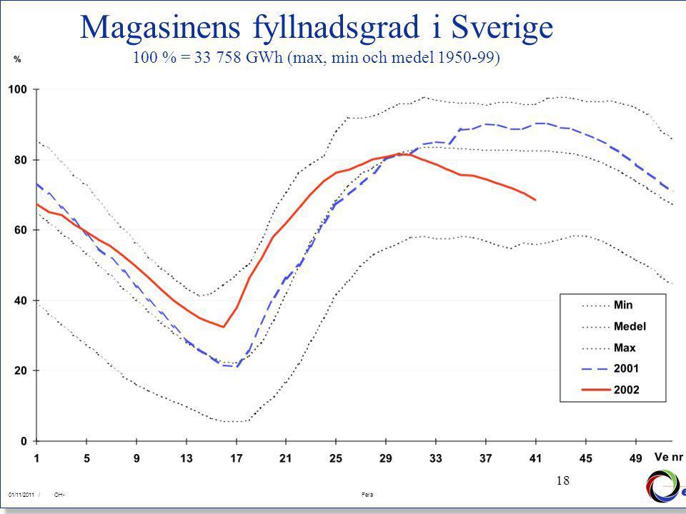 18 01/11/2011Fera 01/11/2011 /FeraOH- 18 Magasinens fyllnadsgrad i Sverige 100 % = 33 758 GWh (max, min och medel 1950-99)