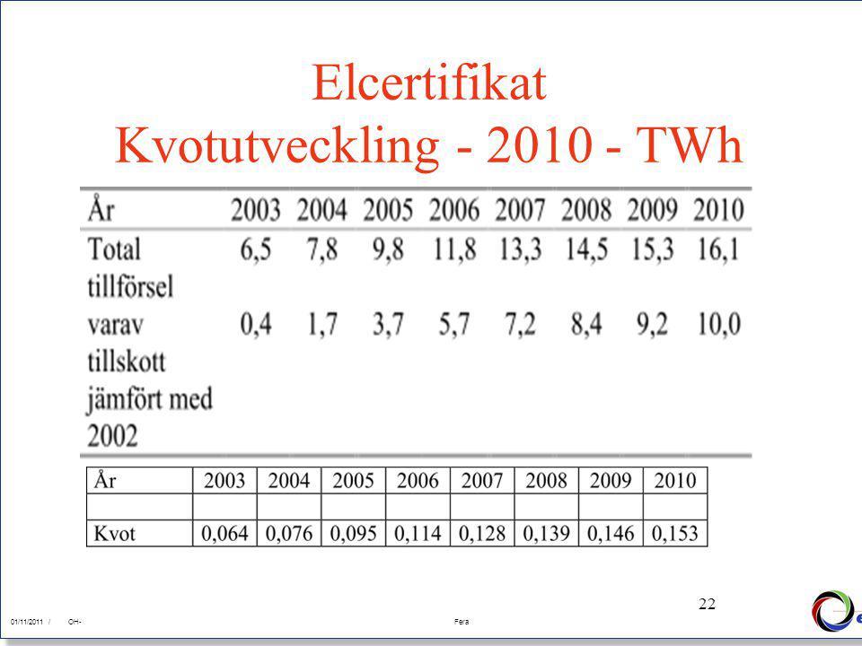 22 01/11/2011Fera 01/11/2011 /FeraOH- 22 Elcertifikat Kvotutveckling - 2010 - TWh