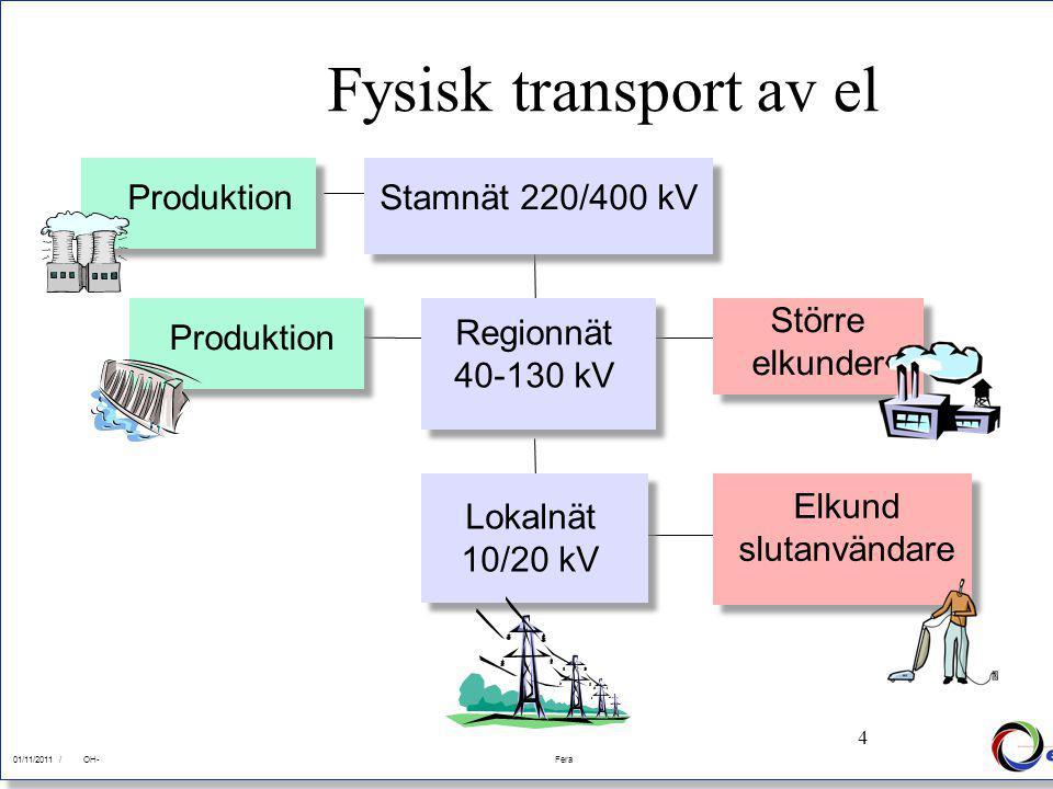 4 01/11/2011Fera 01/11/2011 /FeraOH- 4 Fysisk transport av el ProduktionStamnät 220/400 kV Regionnät 40-130 kV Lokalnät 10/20 kV Större elkunder Elkun