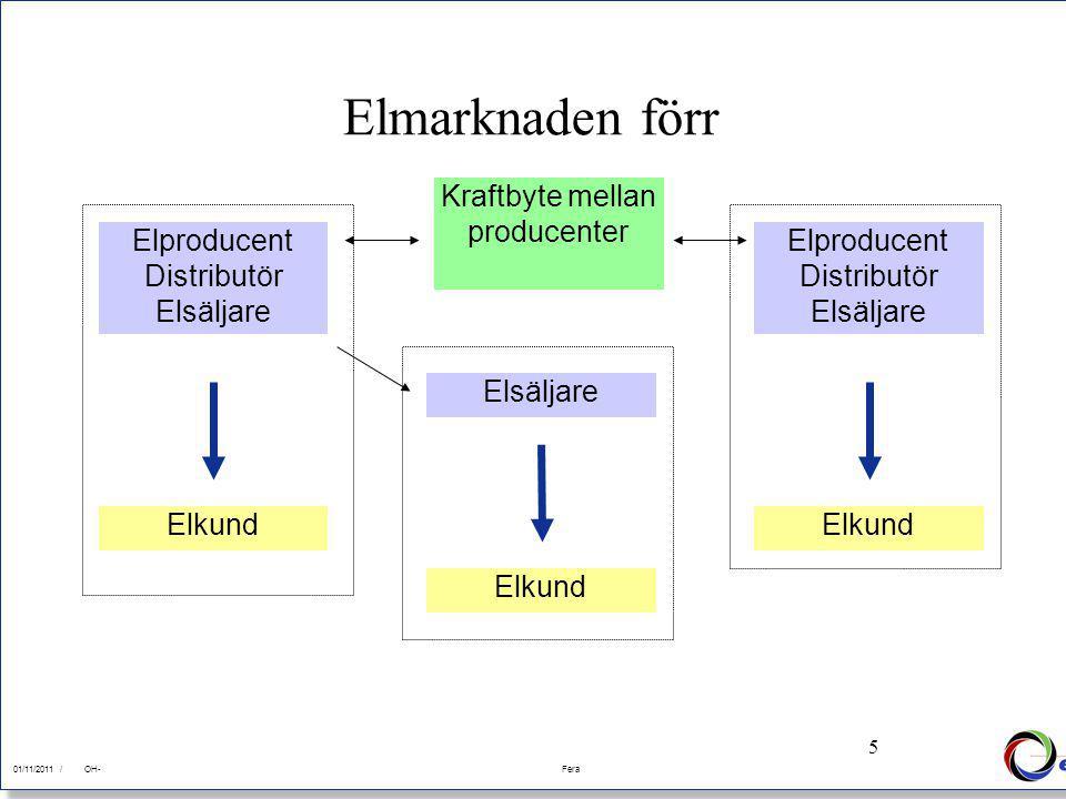 5 01/11/2011Fera 01/11/2011 /FeraOH- 5 Elproducent Distributör Elsäljare Elmarknaden förr Elkund Elproducent Distributör Elsäljare Elkund Elsäljare El