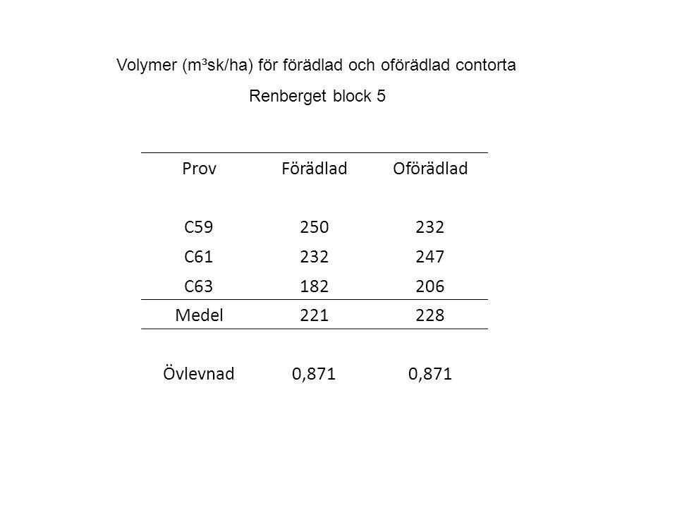 ProvFörädladOförädlad C59250232 C61232247 C63182206 Medel221228 Övlevnad0,871 Volymer (m³sk/ha) för förädlad och oförädlad contorta Renberget block 5