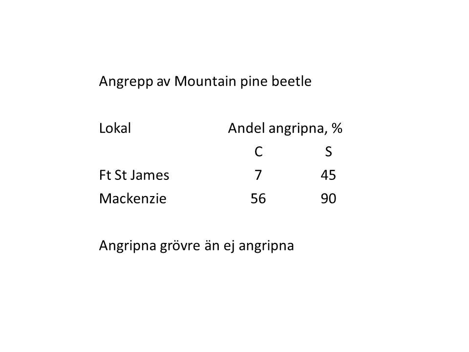 Angrepp av Mountain pine beetle LokalAndel angripna, % CS Ft St James745 Mackenzie5690 Angripna grövre än ej angripna
