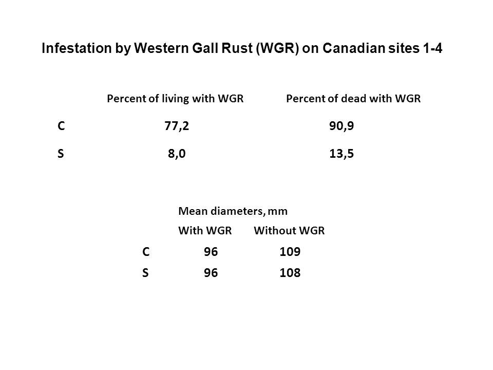 Mean diameters, mm With WGRWithout WGR C96109 S96108 Percent of living with WGRPercent of dead with WGR C77,290,9 S8,013,5 Infestation by Western Gall Rust (WGR) on Canadian sites 1-4