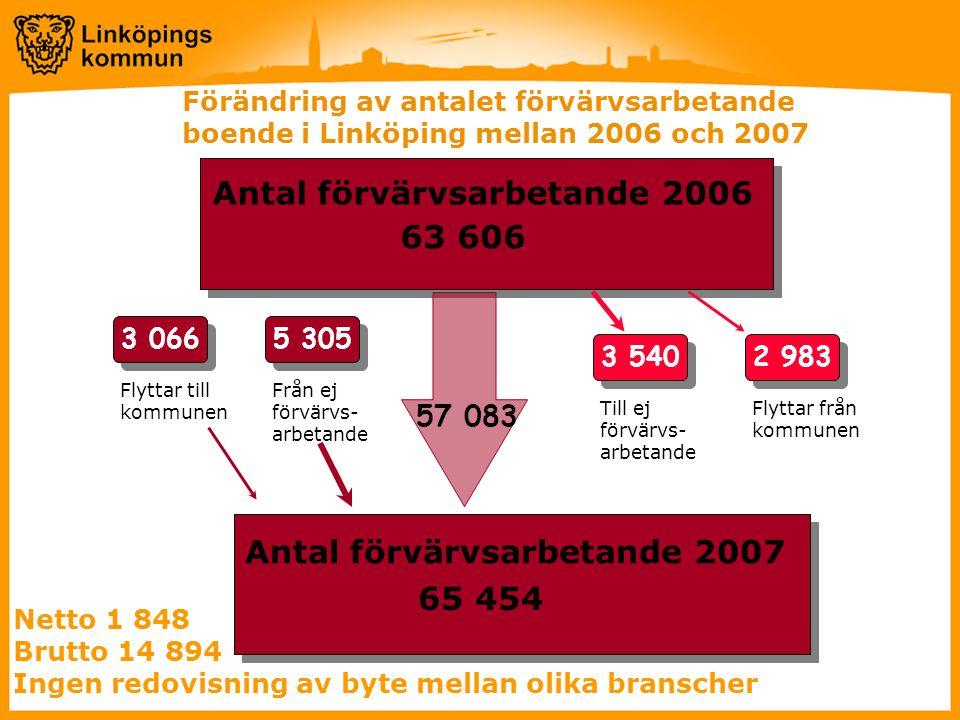 Antal förvärvsarbetande 2006 63 606 Antal förvärvsarbetande 2007 65 454 3 540 Till ej förvärvs- arbetande 2 983 Flyttar från kommunen 5 305 Från ej förvärvs- arbetande 3 066 Flyttar till kommunen Netto 1 848 Brutto 14 894 Ingen redovisning av byte mellan olika branscher Förändring av antalet förvärvsarbetande boende i Linköping mellan 2006 och 2007 57 083
