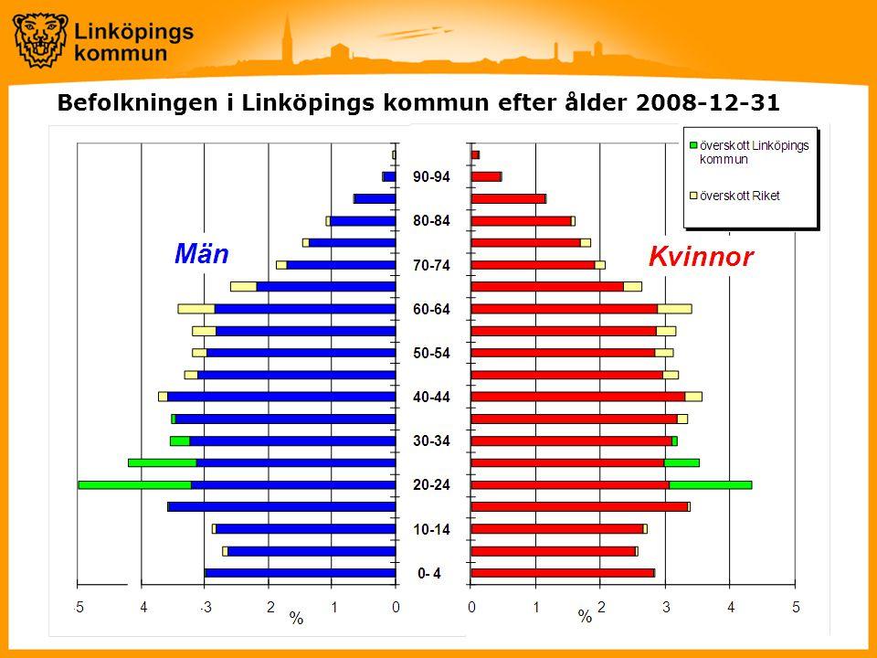 Befolkningen i Linköpings kommun efter ålder 2008-12-31