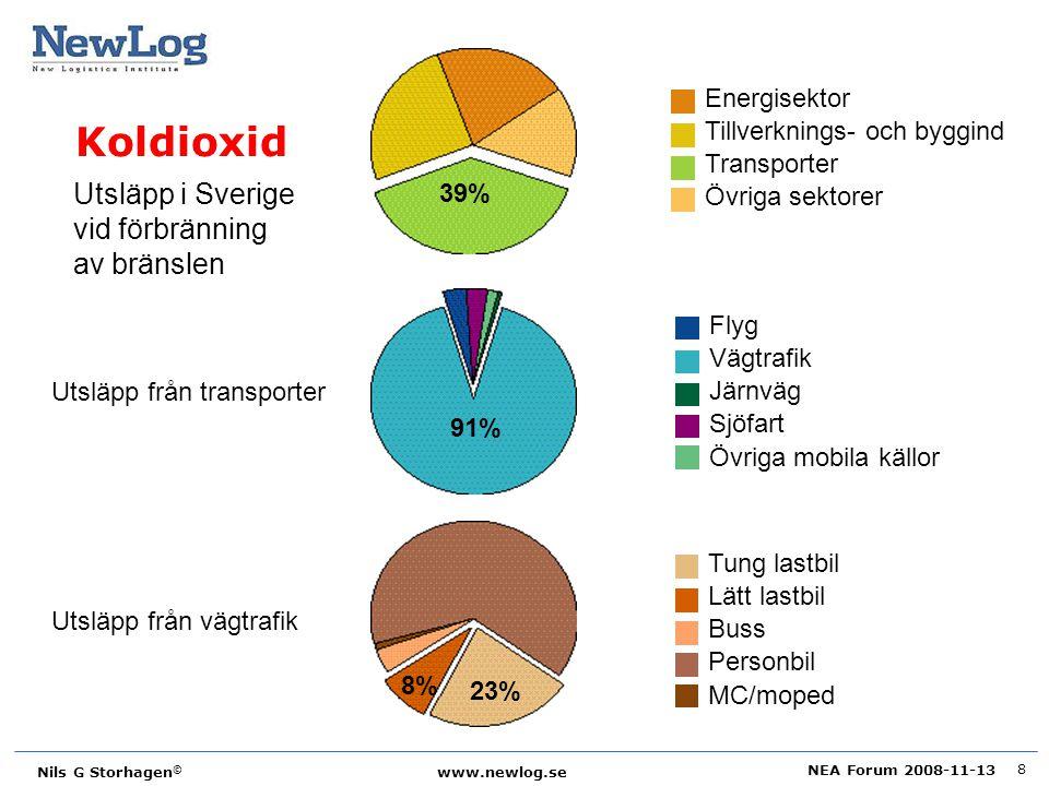 NEA Forum 2008-11-13 Nils G Storhagen © www.newlog.se 8 Utsläpp i Sverige vid förbränning av bränslen 39% 91% 23% 8% Utsläpp från transporter Utsläpp