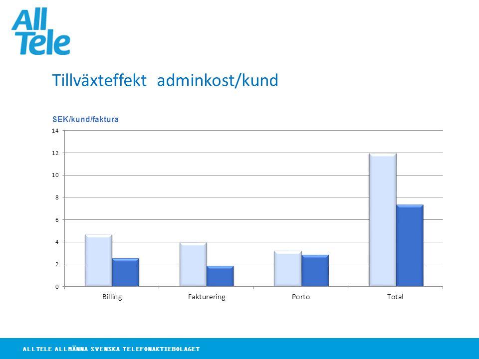 ALLTELE ALLMÄNNA SVENSKA TELEFONAKTIEBOLAGET SEK/kund/faktura Tillväxteffekt adminkost/kund