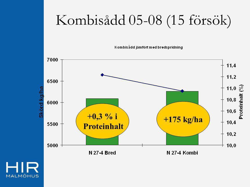 Kombisådd 05-08 (15 försök) +175 kg/ha +0,3 % i Proteinhalt