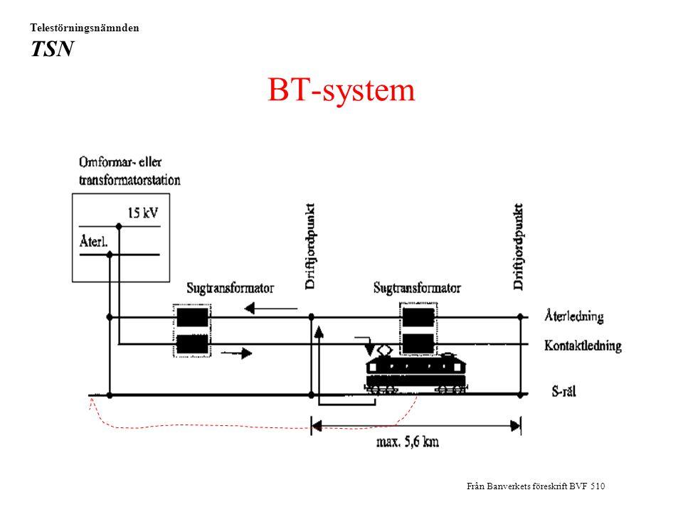 400 V från allmänt nät till Banverket Telestörningsnämnden TSN Från Banverkets föreskrift BVF 510