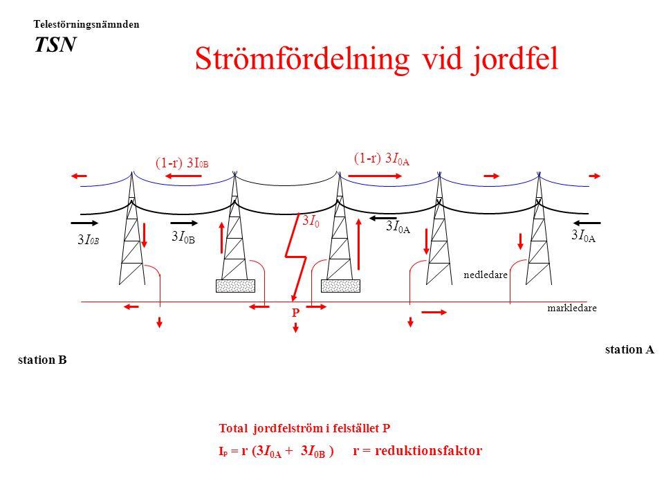Strömfördelning vid jordfel 3I 0A 3I03I0 3I 0B (1-r) 3I 0A Total jordfelström i felstället P I p = r (3I 0A + 3I 0B ) r = reduktionsfaktor 3I 0A Telestörningsnämnden TSN (1-r) 3I 0B station B station A markledare nedledare P 3I 0B