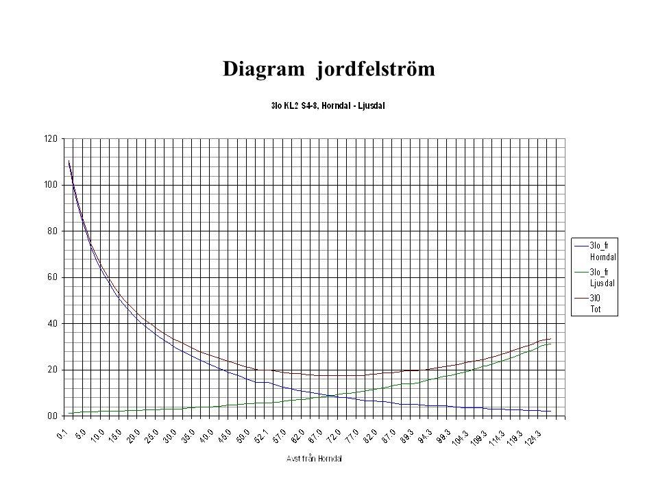 Strömfördelning vid jordfel 3I 0A 3I03I0 3I 0B (1-r) 3I 0A Total jordfelström i felstället P I p = r (3I 0A + 3I 0B ) r = reduktionsfaktor 3I 0A Teles