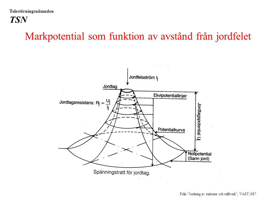Markpotential som funktion av avstånd från jordfelet Från Jordning av stationer och ställverk , VAST 1987 Telestörningsnämnden TSN