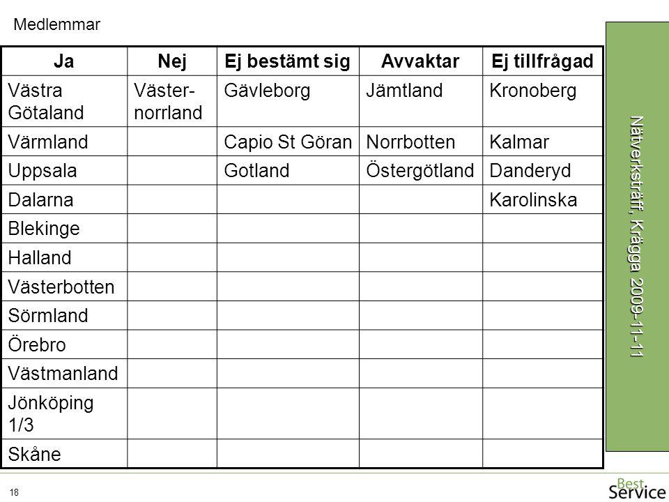 18 Nätverksträff, Krägga 2009-11-11 JaNejEj bestämt sigAvvaktarEj tillfrågad Västra Götaland Väster- norrland GävleborgJämtlandKronoberg VärmlandCapio