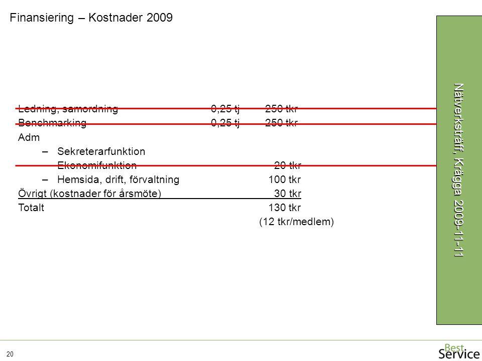 Finansiering – Kostnader 2009 20 Nätverksträff, Krägga 2009-11-11 Ledning, samordning0,25 tj 250 tkr Benchmarking0,25 tj 250 tkr Adm –Sekreterarfunktion –Ekonomifunktion 20 tkr –Hemsida, drift, förvaltning 100 tkr Övrigt (kostnader för årsmöte) 30 tkr Totalt 130 tkr (12 tkr/medlem)