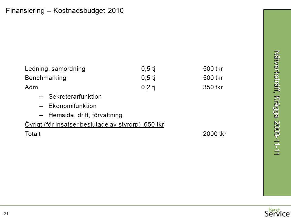 Finansiering – Kostnadsbudget 2010 21 Nätverksträff, Krägga 2009-11-11 Ledning, samordning0,5 tj 500 tkr Benchmarking0,5 tj 500 tkr Adm0,2 tj 350 tkr –Sekreterarfunktion –Ekonomifunktion –Hemsida, drift, förvaltning Övrigt (för insatser beslutade av styrgrp) 650 tkr Totalt 2000 tkr