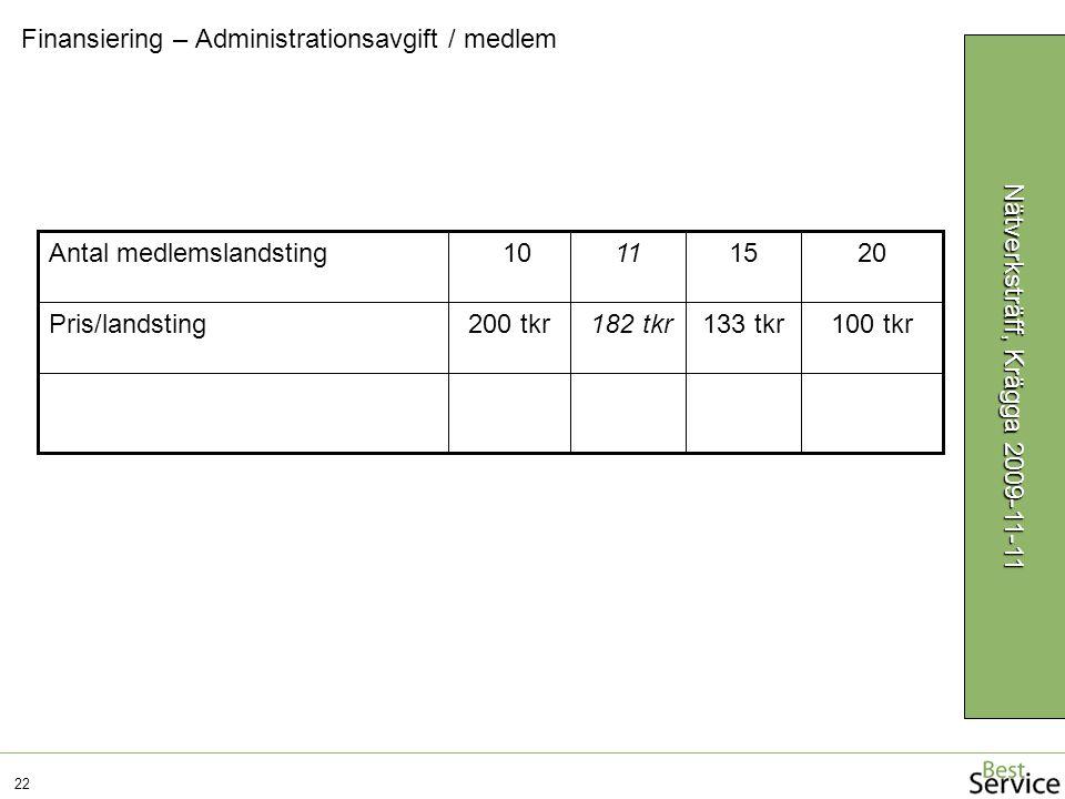 Finansiering – Administrationsavgift / medlem 22 Nätverksträff, Krägga 2009-11-11 100 tkr133 tkr182 tkr200 tkrPris/landsting 20151110Antal medlemsland