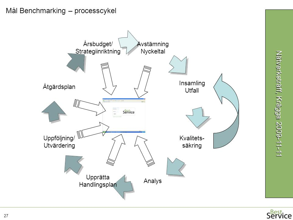 Avstämning Nyckeltal Insamling Utfall Kvalitets- säkring Analys Upprätta Handlingsplan Uppföljning/ Utvärdering Åtgärdsplan Årsbudget/ Strategiinriktning Mål Benchmarking – processcykel 27 Nätverksträff, Krägga 2009-11-11