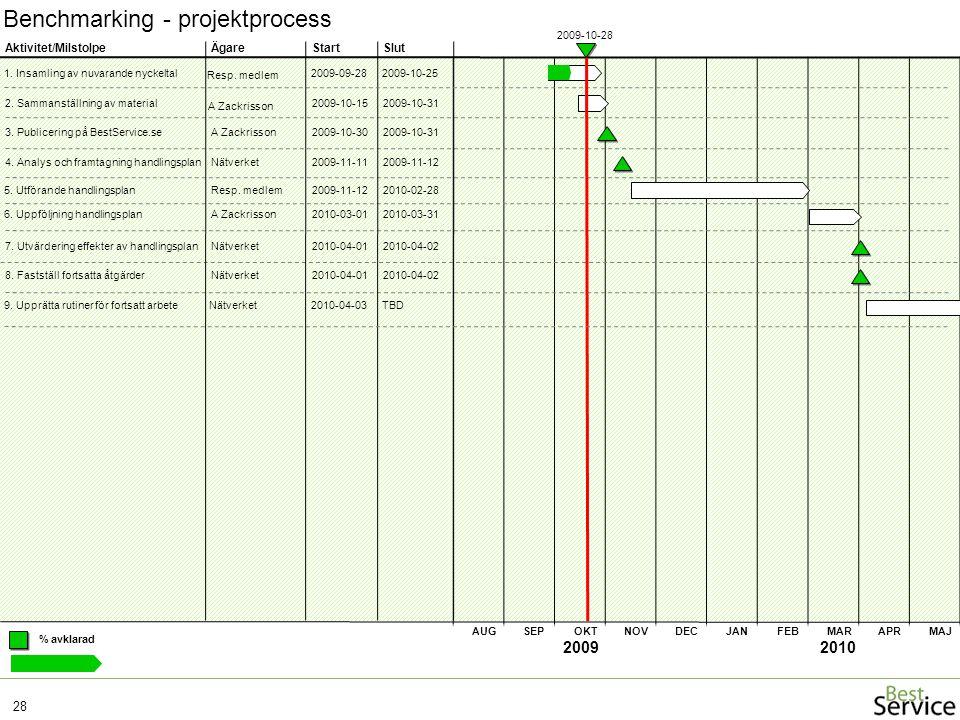 Benchmarking - projektprocess 28 20092010 ÄgareStartSlut % avklarad 2. Sammanställning av material Aktivitet/Milstolpe AUGSEPOKTNOVDECJANFEBMARAPRMAJ