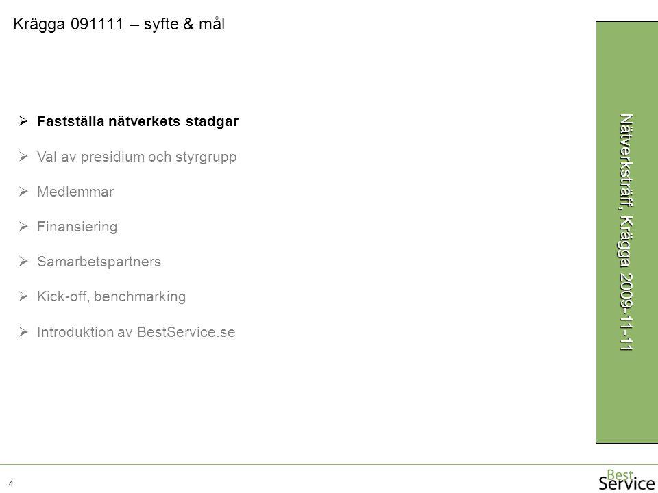 Krägga 091111 – syfte & mål 4 Nätverksträff, Krägga 2009-11-11  Fastställa nätverkets stadgar  Val av presidium och styrgrupp  Medlemmar  Finansiering  Samarbetspartners  Kick-off, benchmarking  Introduktion av BestService.se