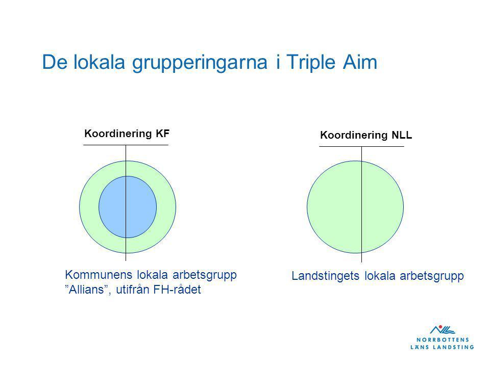 De lokala grupperingarna i Triple Aim Kommunens lokala arbetsgrupp Allians , utifrån FH-rådet Landstingets lokala arbetsgrupp Koordinering KF Koordinering NLL