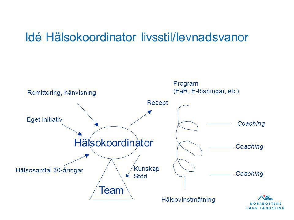 Idé Hälsokoordinator livsstil/levnadsvanor Hälsokoordinator Remittering, hänvisning Eget initiativ Recept Hälsosamtal 30-åringar Program (FaR, E-lösningar, etc) Hälsovinstmätning Coaching Team Kunskap Stöd