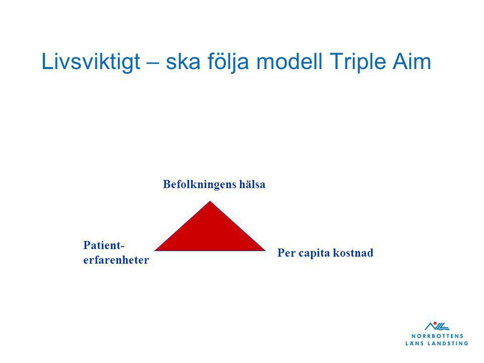 Livsviktigt – ska följa modell Triple Aim Befolkningens hälsa Per capita kostnad Patient- erfarenheter