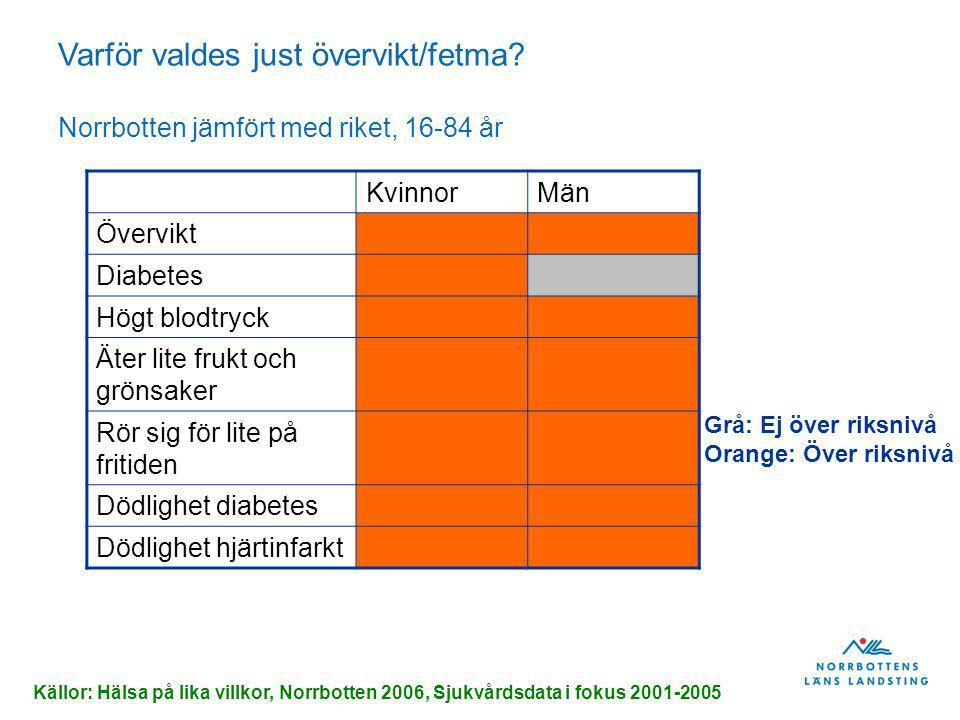 Övervikt och fetma ökar med åldern bland pojkarna, minskar bland flickorna, data från 2007/2008 Nb 32% Vnl 25% Jmt 13% Norrbotten i topp