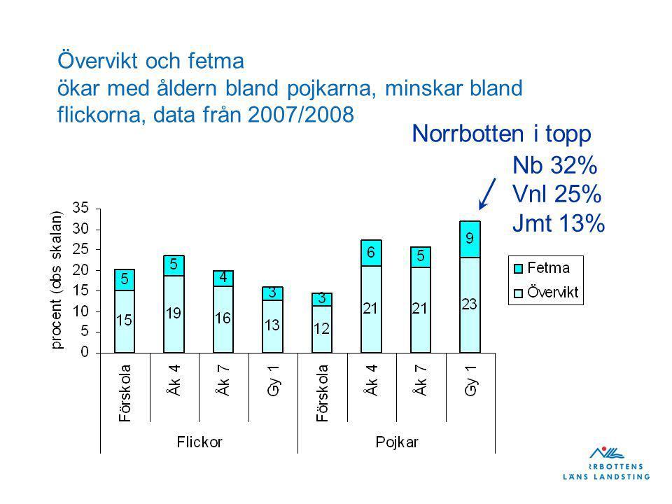 Två kommuner tillfrågades om att delta i Livsviktigt som piloter – 2010-2012 Folkhälsa Grund - behovsbild - geografi