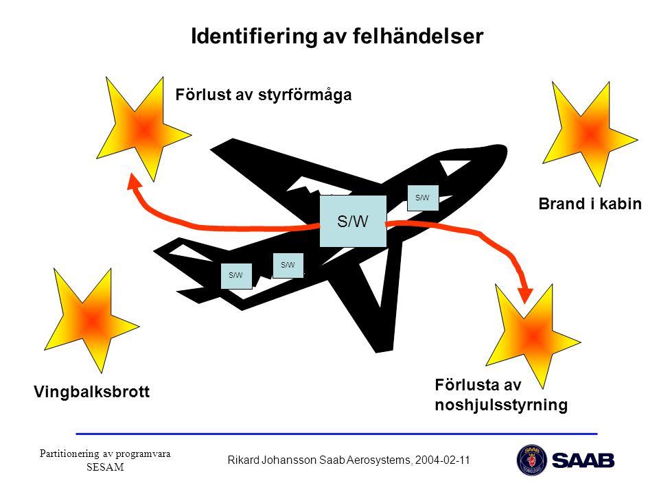 Partitionering av programvara SESAM Rikard Johansson Saab Aerosystems, 2004-02-11 S/W Identifiering av felhändelser Vingbalksbrott Förlust av styrförmåga Brand i kabin Förlusta av noshjulsstyrning S/W