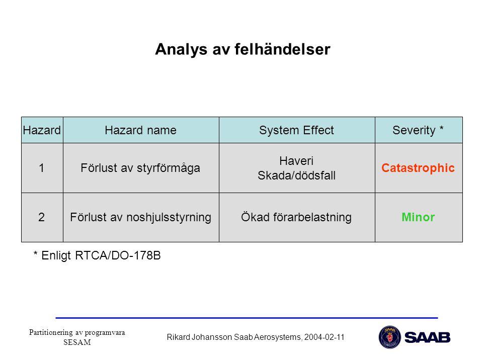 Partitionering av programvara SESAM Rikard Johansson Saab Aerosystems, 2004-02-11 Hazard 1 2 Hazard nameSystem EffectSeverity * Förlust av styrförmåga Förlust av noshjulsstyrning Haveri Skada/dödsfall Ökad förarbelastningMinor Catastrophic * Enligt RTCA/DO-178B Analys av felhändelser