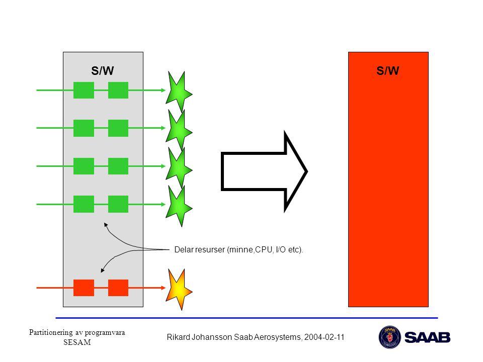 Partitionering av programvara SESAM Rikard Johansson Saab Aerosystems, 2004-02-11 S/W Delar resurser (minne,CPU, I/O etc).