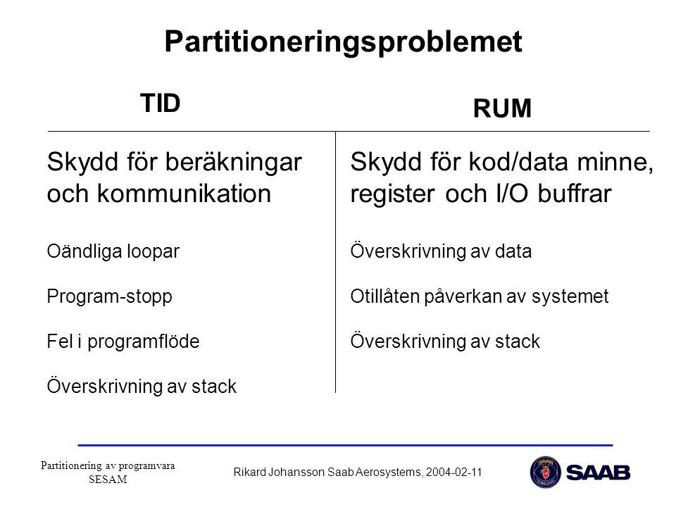 Partitionering av programvara SESAM Rikard Johansson Saab Aerosystems, 2004-02-11 Partitioneringsproblemet TID RUM Skydd för beräkningar och kommunikation Oändliga loopar Program-stopp Fel i programflöde Överskrivning av stack Skydd för kod/data minne, register och I/O buffrar Överskrivning av data Otillåten påverkan av systemet Överskrivning av stack