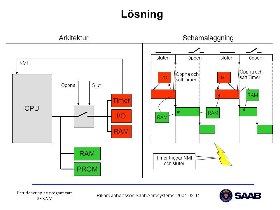 Partitionering av programvara SESAM Rikard Johansson Saab Aerosystems, 2004-02-11 CPU NMI I/O Timer RAM PROM ÖppnaSlut slutenöppenslutenöppen ArkitekturSchemaläggning RAM Öppna och sätt Timer Timer triggar NMI och sluter Öppna och sätt Timer I/O Lösning